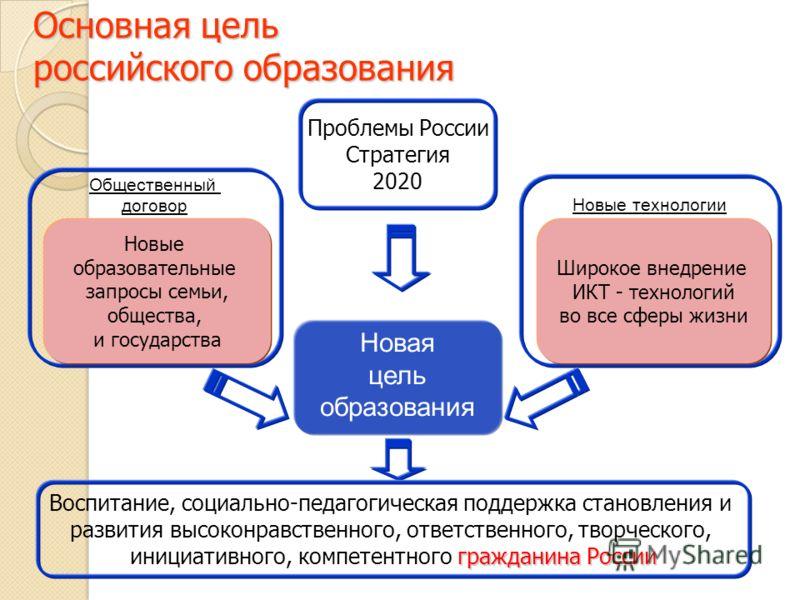 Основная цель российского образования Новая цель образования Новые технологии Общественный договор Новые образовательные запросы семьи, общества, и государства Широкое внедрение ИКТ - технологий во все сферы жизни Проблемы России Стратегия 2020 Воспи