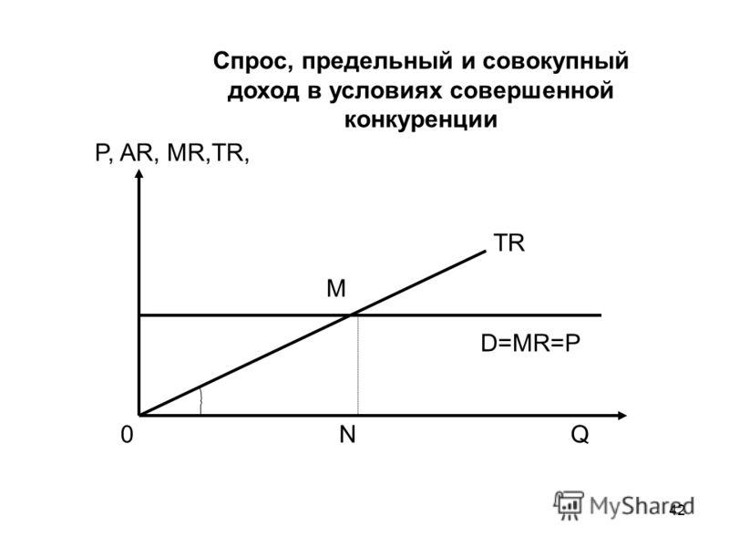 42 Q Спрос, предельный и совокупный доход в условиях совершенной конкуренции P, AR, MR,TR, TR D=MR=P 0 M N