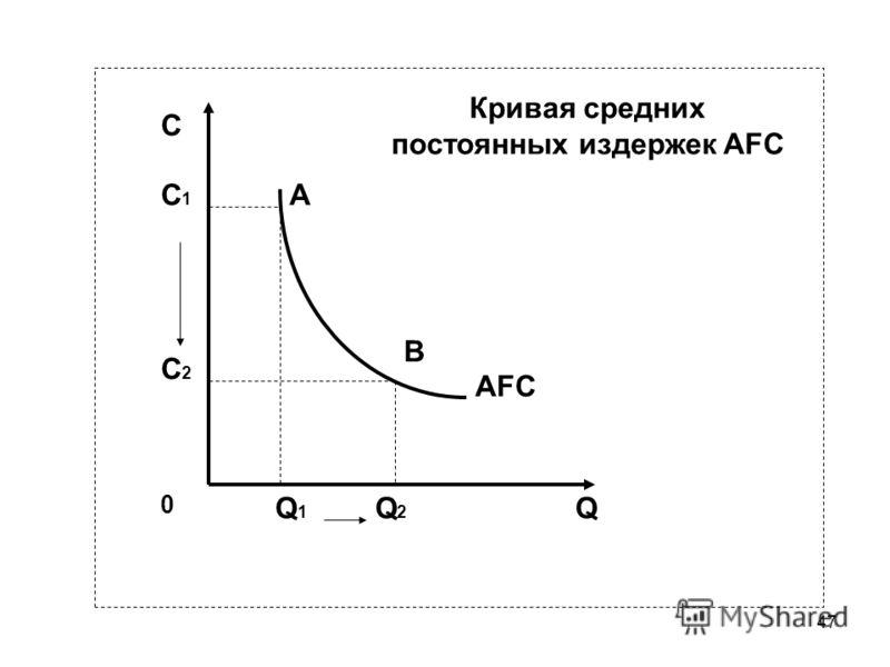 47 Кривая средних постоянных издержек AFC С1С1 А В С С2С2 0 Q1Q1 Q2Q2 Q AFC