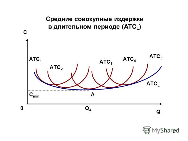 61 Средние совокупные издержки в длительном периоде (АТС L ) ATC 1 0 А AТC 3 AТC 2 AТC 4 AТC L С AТC 5 QАQА Q С min