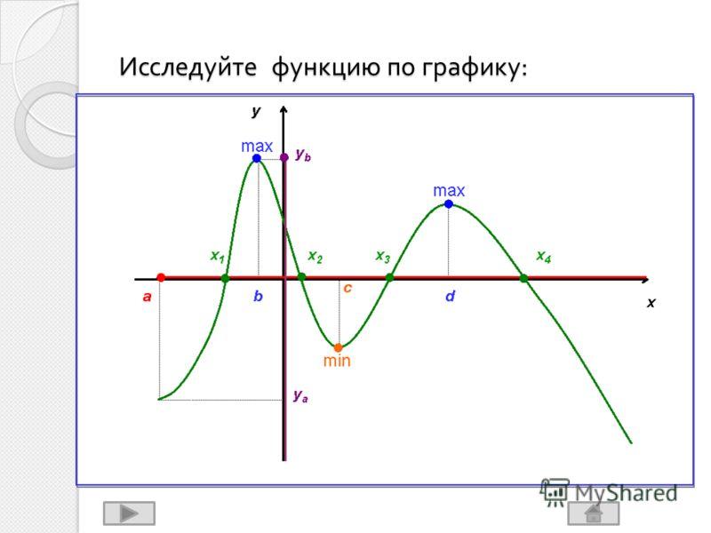 Исследуйте функцию по графику :
