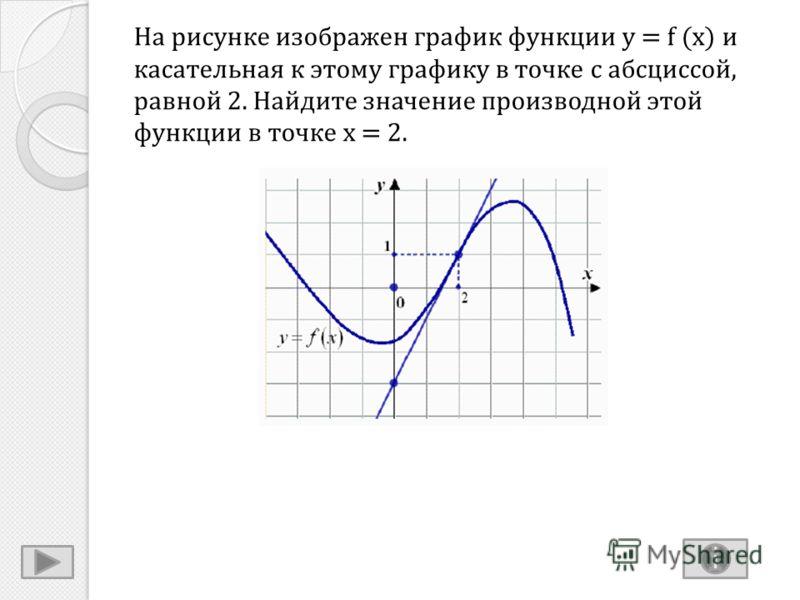 На рисунке изображен график функции y = f (x) и касательная к этому графику в точке с абсциссой, равной 2. Найдите значение производной этой функции в точке x = 2.