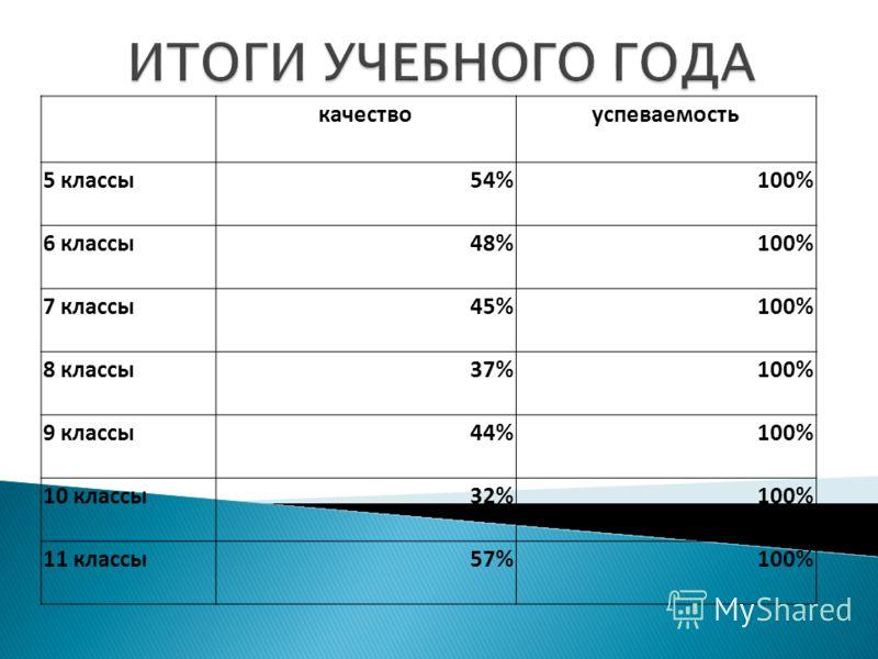 качествоуспеваемость 5 классы54%100% 6 классы48%100% 7 классы45%100% 8 классы37%100% 9 классы44%100% 10 классы32%100% 11 классы57%100%