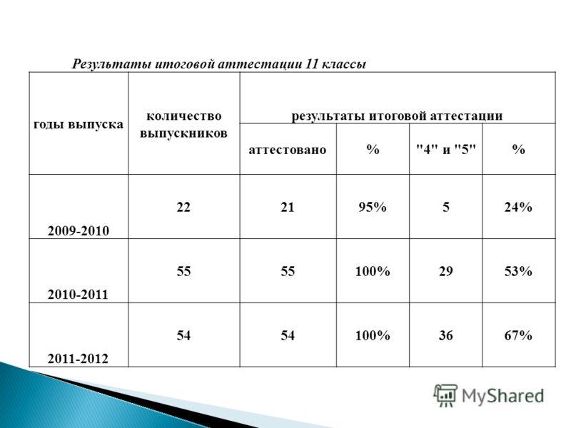 Результаты итоговой аттестации 11 классы годы выпуска количество выпускников результаты итоговой аттестации аттестовано%4 и 5% 2009-2010 222195%524% 2010-2011 55 100%2953% 2011-2012 54 100%3667%