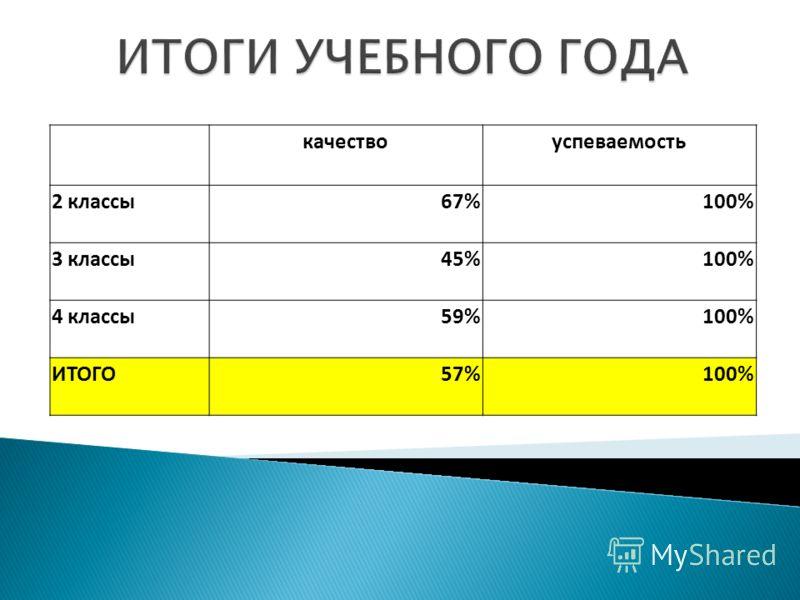 качествоуспеваемость 2 классы67%100% 3 классы45%100% 4 классы59%100% ИТОГО57%100%