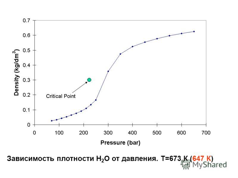Зависимость плотности Н 2 О от давления. Т=673 К (647 К)