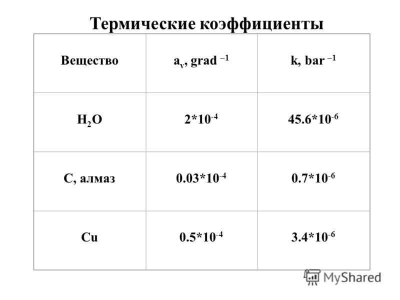 Веществоa v, grad –1 k, bar –1 H2OH2O2*10 -4 45.6*10 -6 C, алмаз0.03*10 -4 0.7*10 -6 Cu0.5*10 -4 3.4*10 -6 Термические коэффициенты