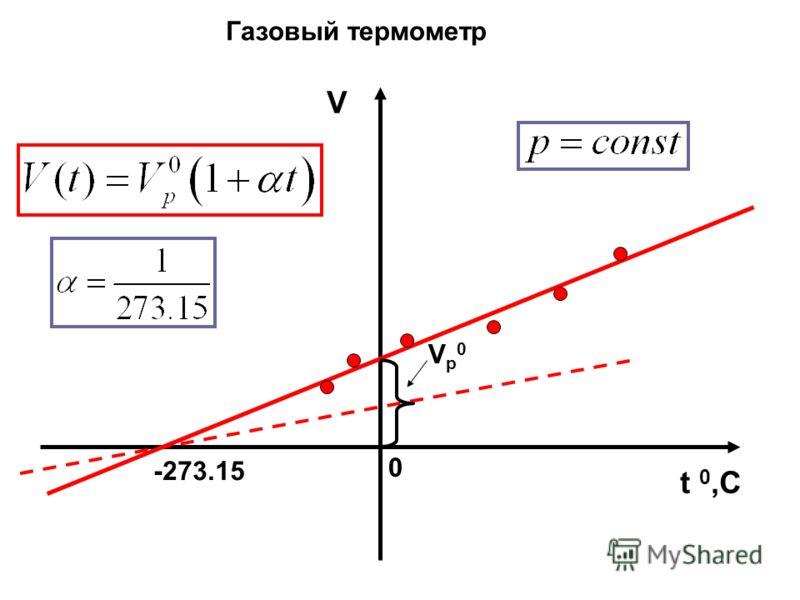 t 0,C V -273.15 0 Vp0Vp0 Газовый термометр