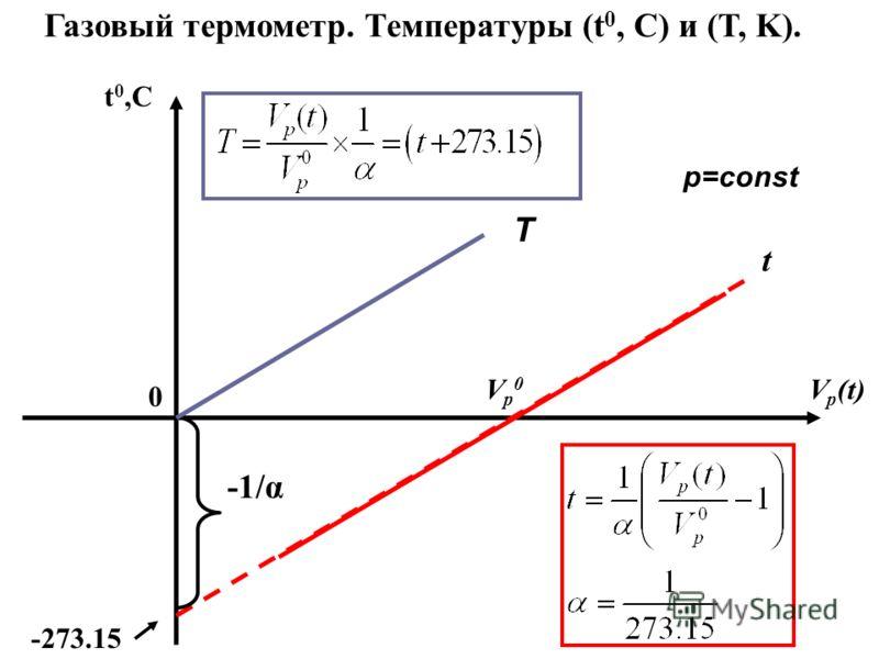 -273.15 0 t 0,C Vp0Vp0 V p (t) Газовый термометр. Температуры (t 0, C) и (T, K). p=const -1/α t T