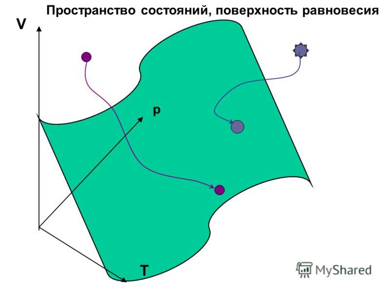 V p T Пространство состояний, поверхность равновесия