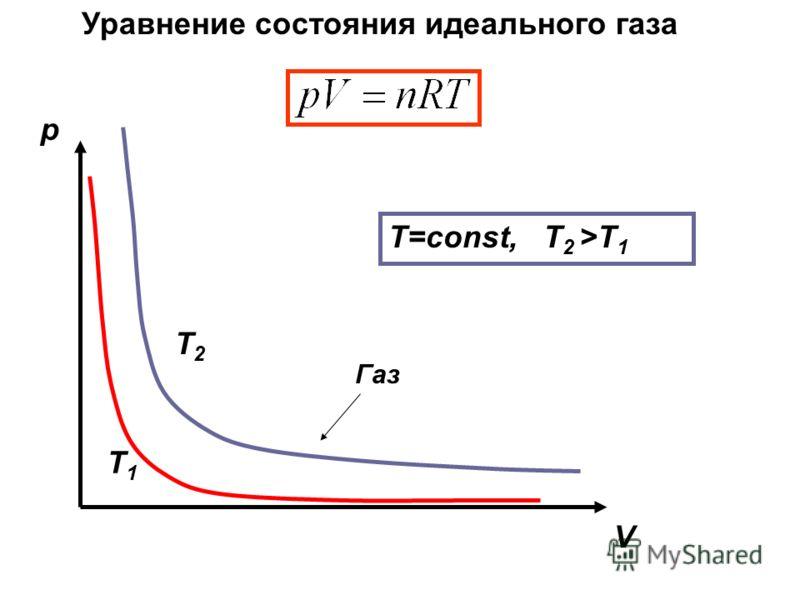 Уравнение состояния идеального газа Газ p V Т1Т1 Т2Т2 T=const, Т 2 >T 1