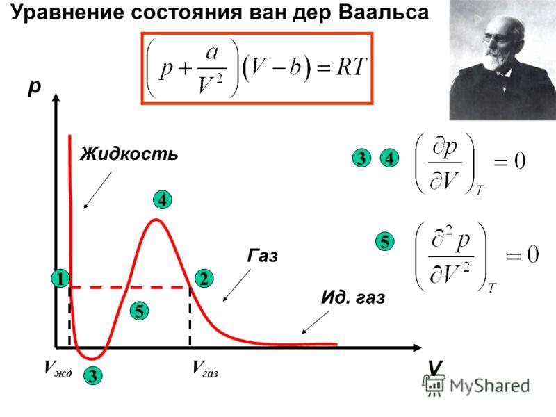 12 3 4 5 Уравнение состояния ван дер Ваальса Ид. газ Газ Жидкость 34 5 p V V газ V жд