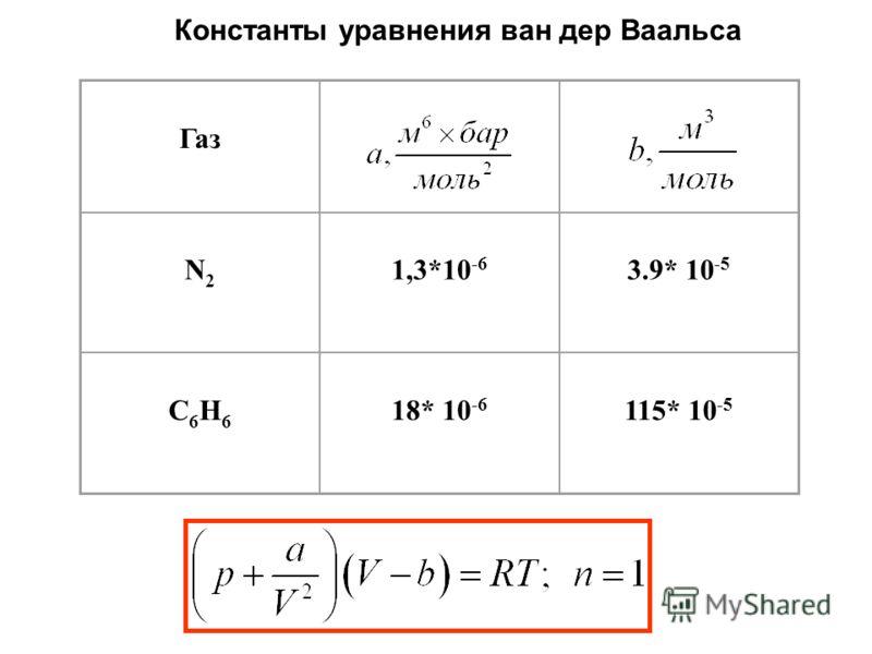 Газ N2N2 1,3*10 -6 3.9* 10 -5 C6H6C6H6 18* 10 -6 115* 10 -5 Константы уравнения ван дер Ваальса