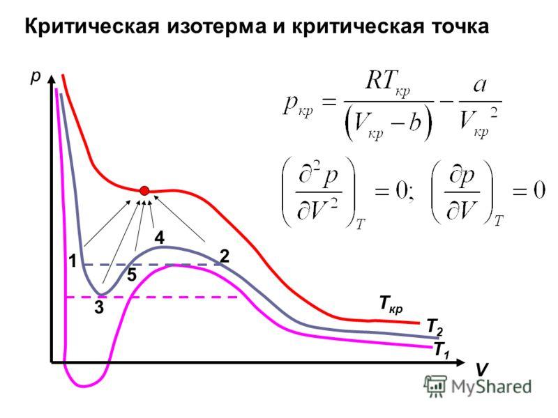 Критическая изотерма и критическая точка 1 2 3 4 5 p V T кр T1T1 T2T2
