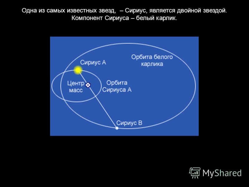 Одна из самых известных звезд, – Сириус, является двойной звездой. Компонент Сириуса – белый карлик.
