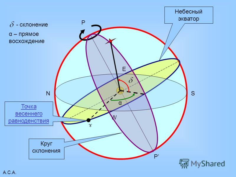 А.С.А. P P Небесный экватор W E NS Круг склонения ɤ Точка весеннего равноденствия - склонение α α – прямое восхождение
