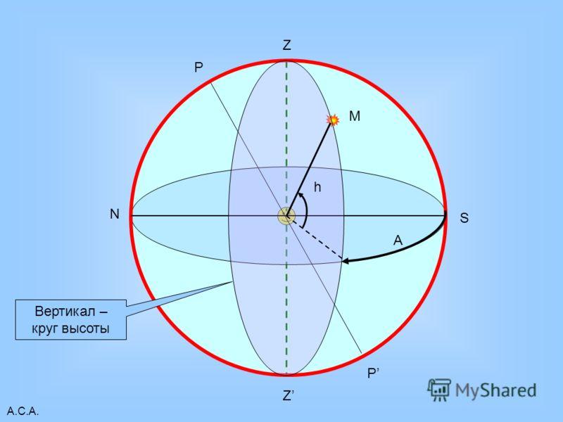 А.С.А. Z Z N S P P М h Вертикал – круг высоты А