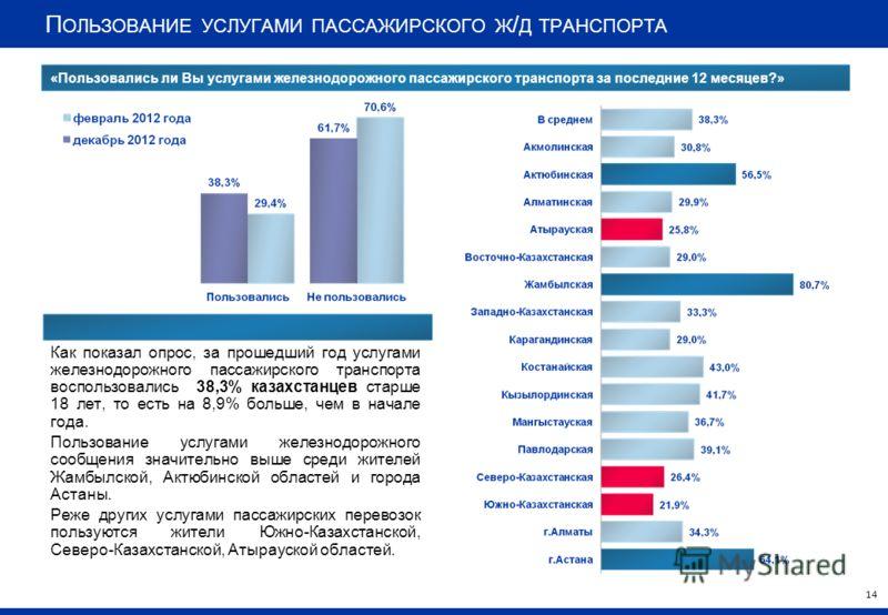 П ОЛЬЗОВАНИЕ УСЛУГАМИ ПАССАЖИРСКОГО Ж / Д ТРАНСПОРТА Как показал опрос, за прошедший год услугами железнодорожного пассажирского транспорта воспользовались 38,3% казахстанцев старше 18 лет, то есть на 8,9% больше, чем в начале года. Пользование услуг