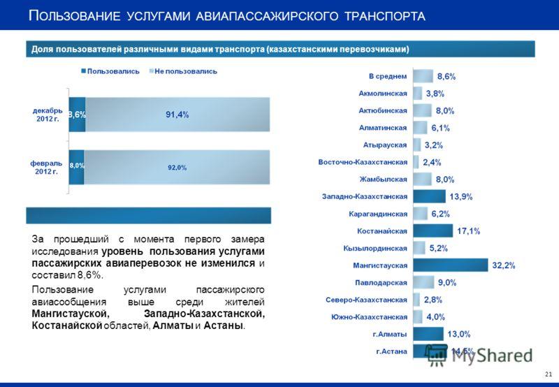 П ОЛЬЗОВАНИЕ УСЛУГАМИ АВИАПАССАЖИРСКОГО ТРАНСПОРТА За прошедший с момента первого замера исследования уровень пользования услугами пассажирских авиаперевозок не изменился и составил 8,6%. Пользование услугами пассажирского авиасообщения выше среди жи