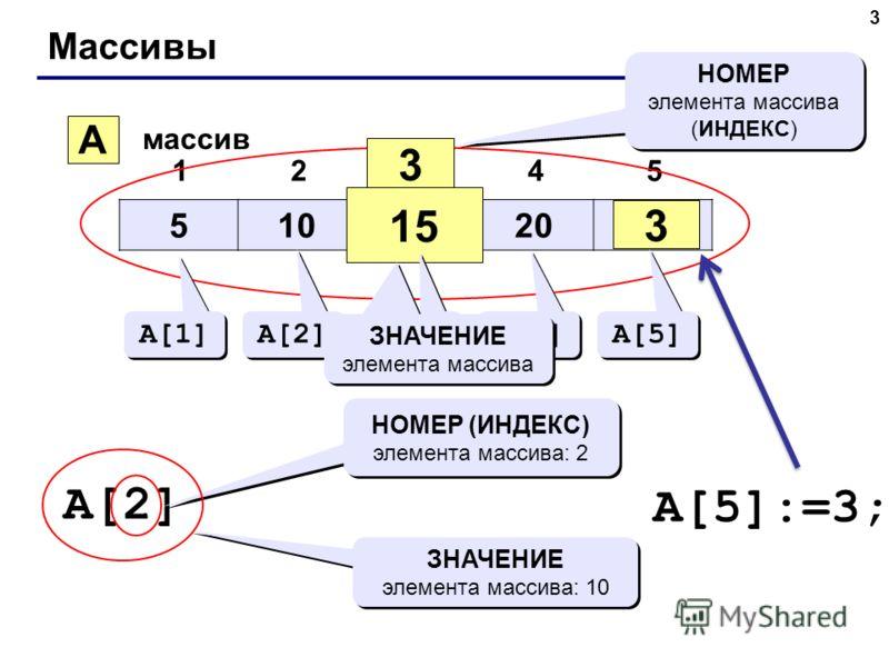 3 Массивы 510152025 12345 A массив 3 15 НОМЕР элемента массива (ИНДЕКС) НОМЕР элемента массива (ИНДЕКС) A[1] A[2] A[3] A[4] A[5] ЗНАЧЕНИЕ элемента массива A[2] НОМЕР (ИНДЕКС) элемента массива: 2 ЗНАЧЕНИЕ элемента массива: 10 A[5]:=3; 3