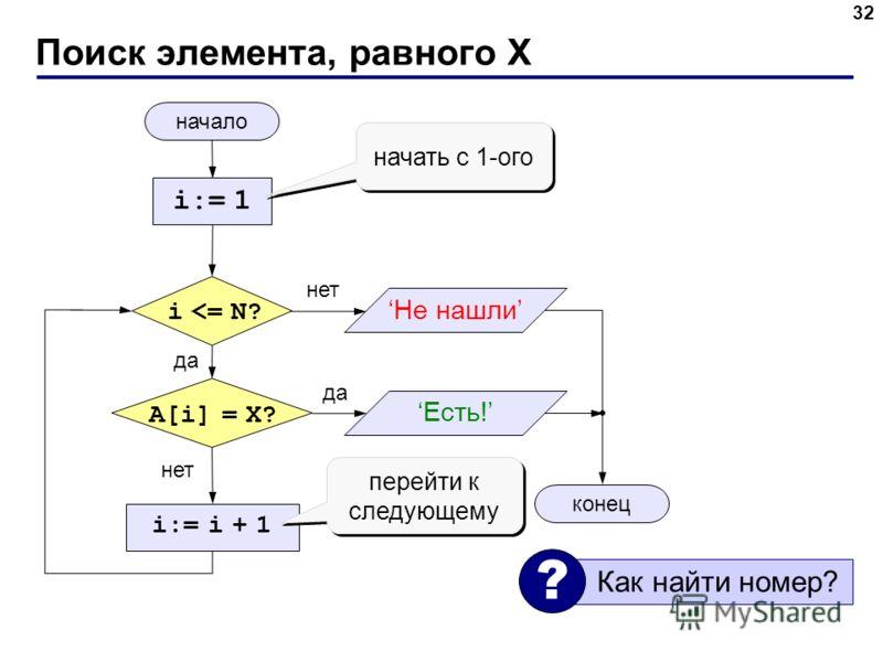 Поиск элемента, равного X 32 начало конец нет да нет да i
