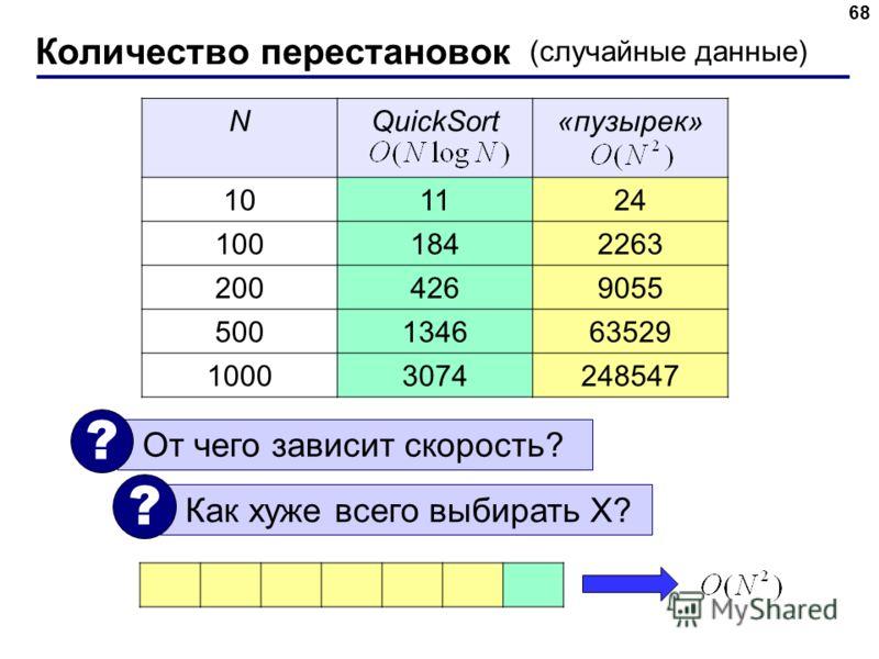NQuickSort«пузырек» 101124 1001842263 2004269055 500134663529 10003074248547 Количество перестановок 68 (случайные данные) От чего зависит скорость? ? Как хуже всего выбирать X? ?