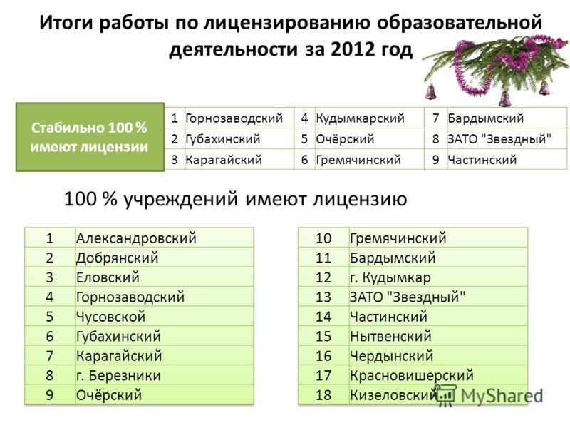 Итоги работы по лицензированию образовательной деятельности за 2012 год 100 % учреждений имеют лицензию 1Горнозаводский 2Губахинский 3Карагайский Стабильно 100 % имеют лицензии 4Кудымкарский 5Очёрский 6Гремячинский 7Бардымский 8ЗАТО