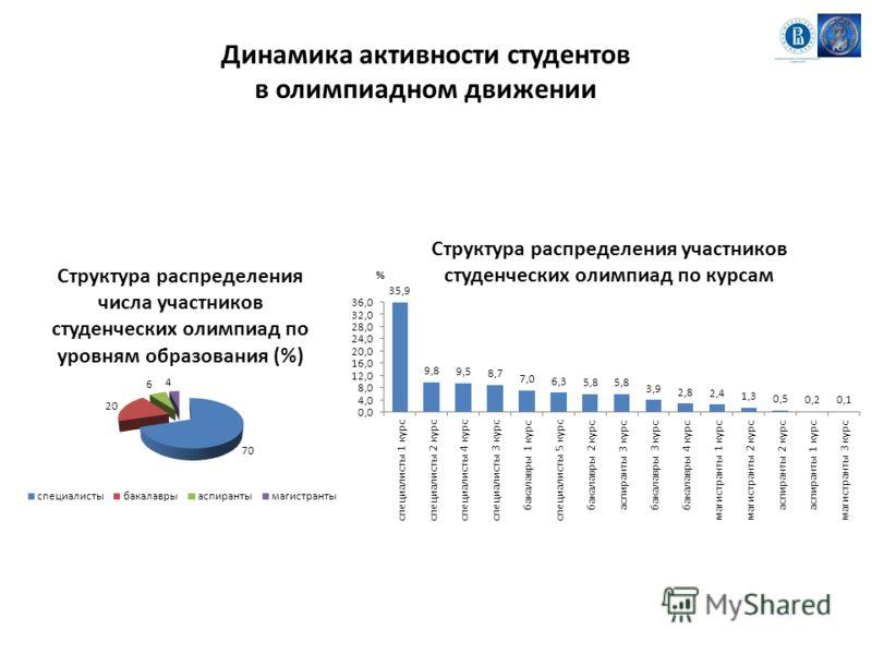 Динамика активности студентов в олимпиадном движении
