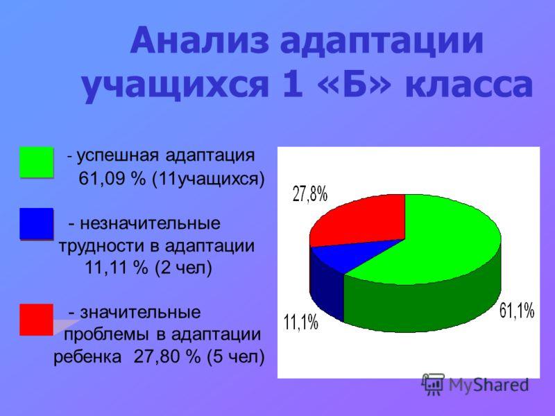 - успешная адаптация 61,09 % (11учащихся) - незначительные трудности в адаптации 11,11 % (2 чел) - значительные проблемы в адаптации ребенка 27,80 % (5 чел) Анализ адаптации учащихся 1 «Б» класса