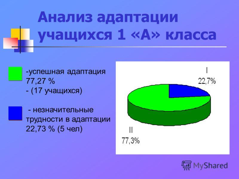Анализ адаптации учащихся 1 «А» класса -успешная адаптация 77,27 % - (17 учащихся) - незначительные трудности в адаптации 22,73 % (5 чел)