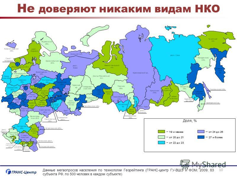 ГРАНС-Центр Не доверяют никаким видам НКО Данные мегаопросов населения по технологии Георейтинга (ГРАНС-центр ГУ-ВШЭ и ФОМ, 2009, 83 субъекта РФ, по 500 человек в каждом субъекте) 10