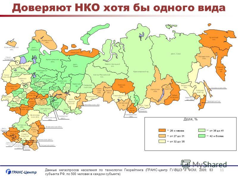 ГРАНС-Центр Доверяют НКО хотя бы одного вида Данные мегаопросов населения по технологии Георейтинга (ГРАНС-центр ГУ-ВШЭ и ФОМ, 2009, 83 субъекта РФ, по 500 человек в каждом субъекте) 11