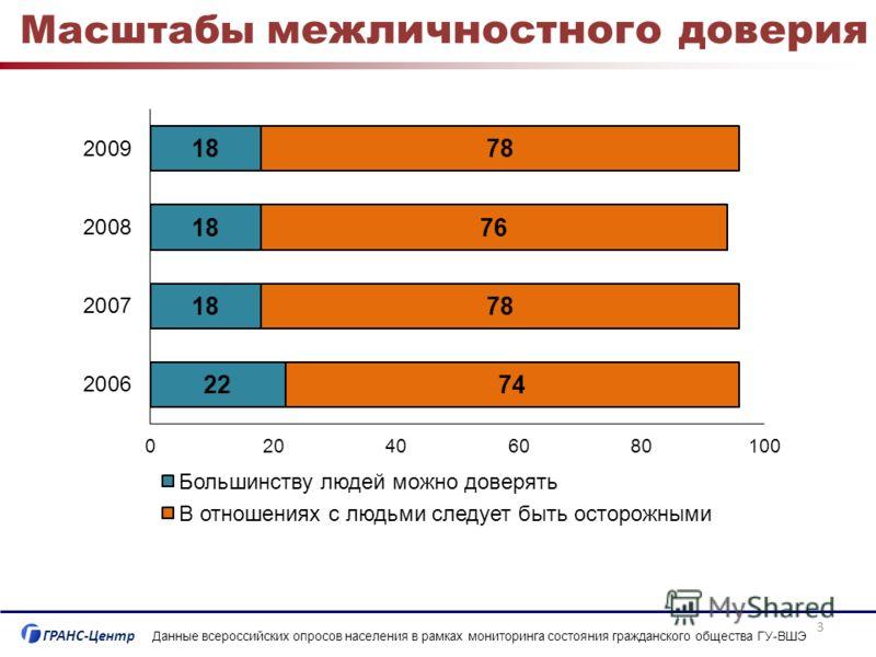 ГРАНС-Центр Масштабы межличностного доверия Данные всероссийских опросов населения в рамках мониторинга состояния гражданского общества ГУ-ВШЭ 3
