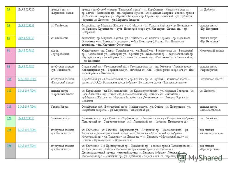 83ЛиАЗ 529220проезд к авт. ст. «Кировский завод» проезд к автобусной станции