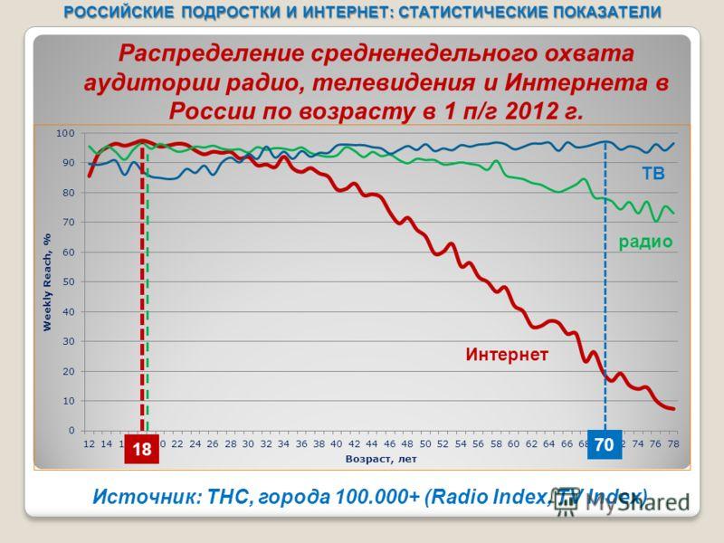 РОССИЙСКИЕ ПОДРОСТКИ И ИНТЕРНЕТ: СТАТИСТИЧЕСКИЕ ПОКАЗАТЕЛИ Источник: ТНС, города 100.000+ (Radio Index, TV Index) Распределение средненедельного охвата аудитории радио, телевидения и Интернета в России по возрасту в 1 п/г 2012 г. 18 70 ТВ радио Интер