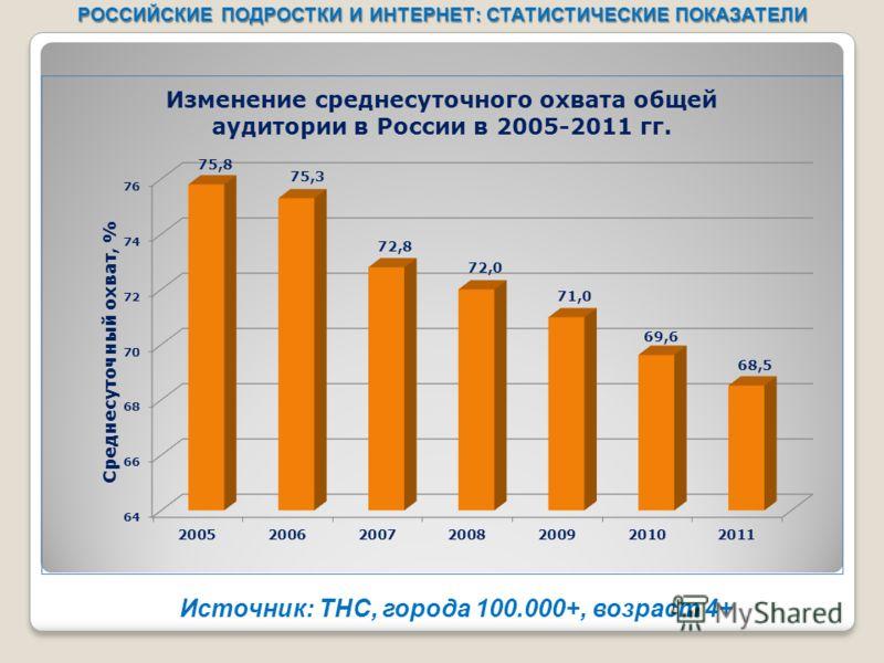 Источник: ТНС, города 100.000+, возраст 4+ РОССИЙСКИЕ ПОДРОСТКИ И ИНТЕРНЕТ: СТАТИСТИЧЕСКИЕ ПОКАЗАТЕЛИ