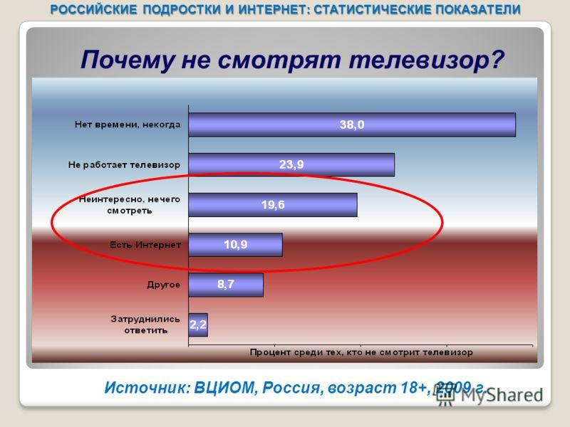 Почему не смотрят телевизор? Источник: ВЦИОМ, Россия, возраст 18+, 2009 г. РОССИЙСКИЕ ПОДРОСТКИ И ИНТЕРНЕТ: СТАТИСТИЧЕСКИЕ ПОКАЗАТЕЛИ
