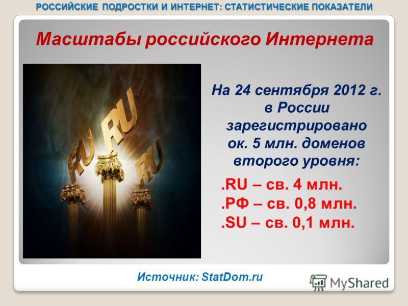 РОССИЙСКИЕ ПОДРОСТКИ И ИНТЕРНЕТ: СТАТИСТИЧЕСКИЕ ПОКАЗАТЕЛИ.RU – св. 4 млн..РФ – св. 0,8 млн..SU – св. 0,1 млн. На 24 сентября 2012 г. в России зарегистрировано ок. 5 млн. доменов второго уровня: Масштабы российского Интернета Источник: StatDom.ru