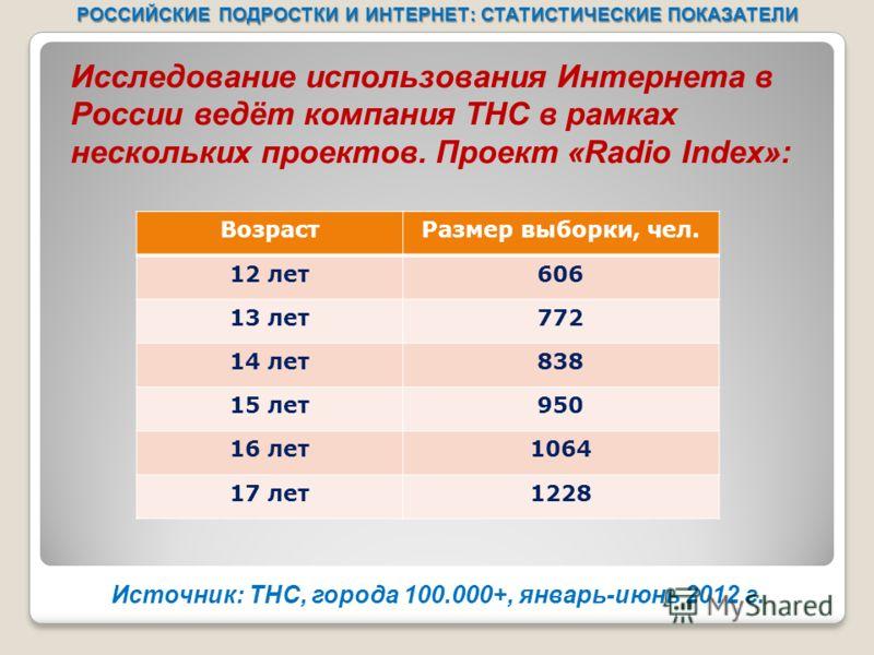 РОССИЙСКИЕ ПОДРОСТКИ И ИНТЕРНЕТ: СТАТИСТИЧЕСКИЕ ПОКАЗАТЕЛИ Источник: ТНС, города 100.000+, январь-июнь 2012 г. ВозрастРазмер выборки, чел. 12 лет606 13 лет772 14 лет838 15 лет950 16 лет1064 17 лет1228 Исследование использования Интернета в России вед