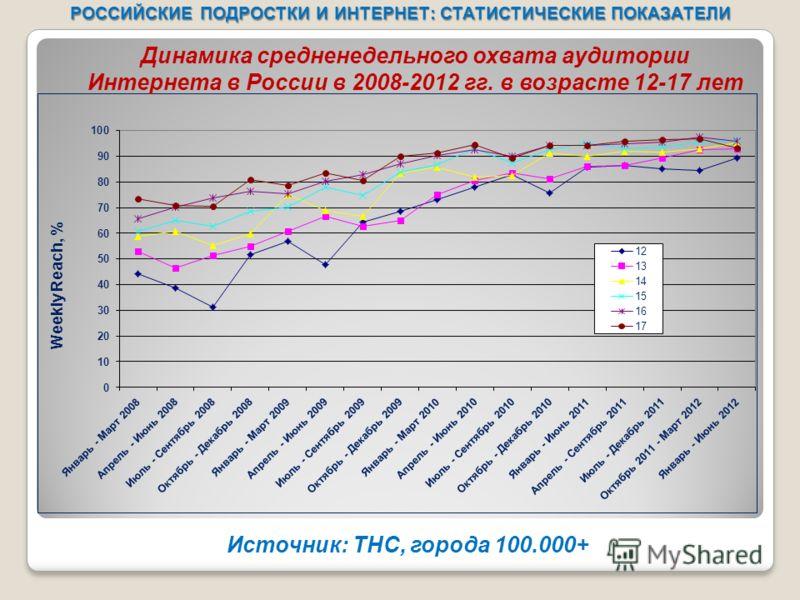 РОССИЙСКИЕ ПОДРОСТКИ И ИНТЕРНЕТ: СТАТИСТИЧЕСКИЕ ПОКАЗАТЕЛИ Источник: ТНС, города 100.000+ Динамика средненедельного охвата аудитории Интернета в России в 2008-2012 гг. в возрасте 12-17 лет
