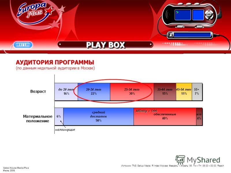 Sales House Media Plus Июнь 2006 Возраст Источник: TNS Gallup Media. RIndex Москва. Февраль – Апрель 06. Пн – Пт. 06:00 – 00:00. Reach АУДИТОРИЯ ПРОГРАММЫ (по данным недельной аудитории в Москве) Материальное положение Affinity = 144 малоимущие PLAY