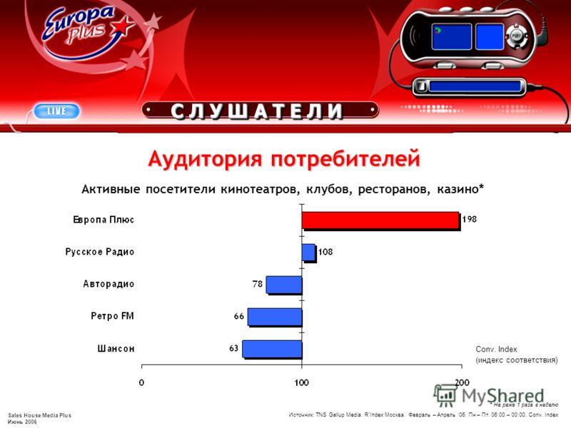 Sales House Media Plus Июнь 2006 Аудитория потребителей Conv. Index (индекс соответствия) * Не реже 1 раза в неделю Источник: TNS Gallup Media. RIndex Москва. Февраль – Апрель 06. Пн – Пт. 06:00 – 00:00. Conv. Index Активные посетители кинотеатров, к