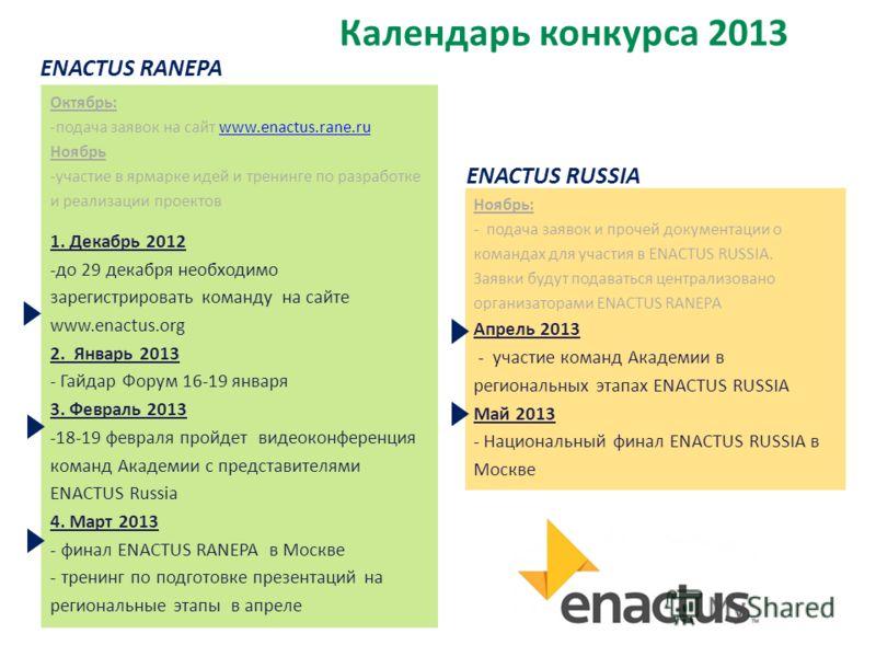 Календарь конкурса 2013 ENACTUS RUSSIA ENACTUS RANEPA Октябрь: -подача заявок на сайт www.enactus.rane.ruwww.enactus.rane.ru Ноябрь -участие в ярмарке идей и тренинге по разработке и реализации проектов 1. Декабрь 2012 -до 29 декабря необходимо зарег