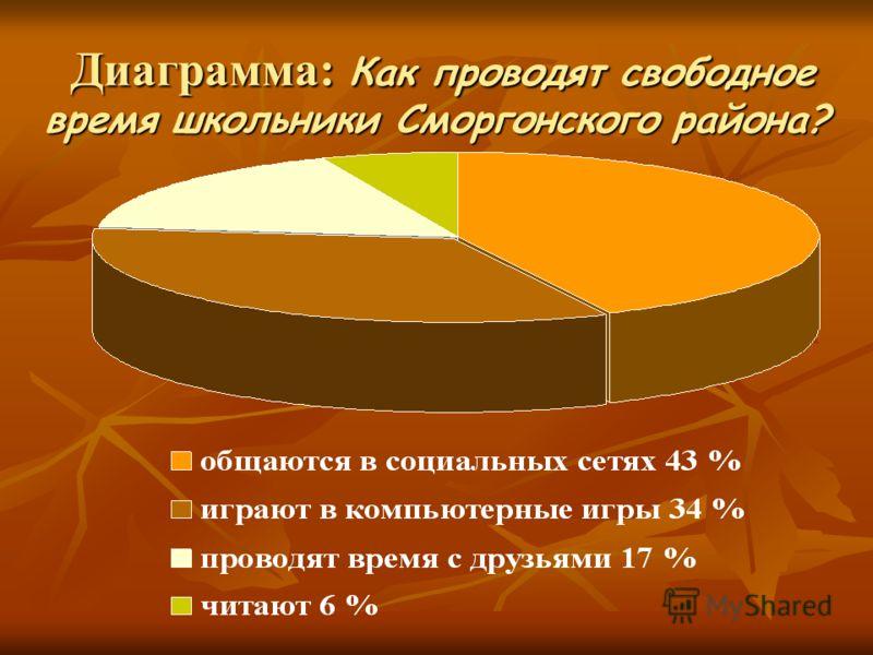 Диаграмма: Как проводят свободное время школьники Сморгонского района? Диаграмма: Как проводят свободное время школьники Сморгонского района?