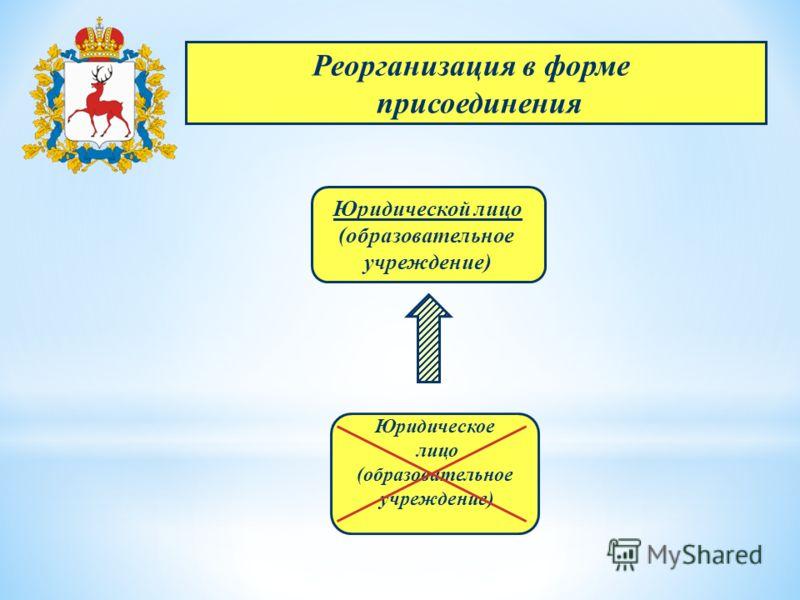 Реорганизация в форме присоединения Юридической лицо (образовательное учреждение) Юридическое лицо (образовательное учреждение)