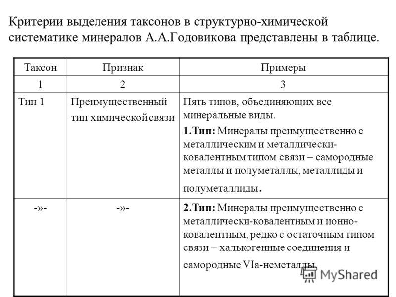 Критерии выделения таксонов в структурно-химической систематике минералов А.А.Годовикова представлены в таблице. ТаксонПризнакПримеры 123 Тип 1Преимущественный тип химической связи Пять типов, объединяющих все минеральные виды. 1.Тип: Минералы преиму