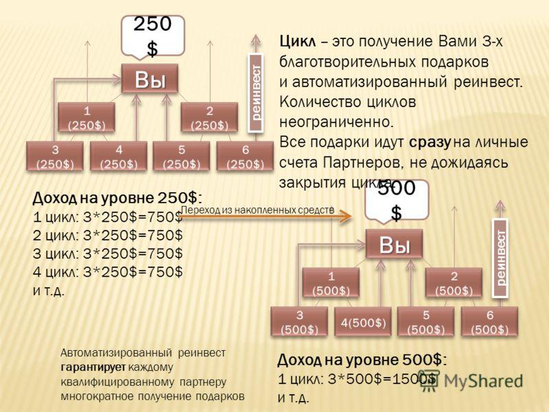 реинвест 250 $ 500 $ Доход на уровне 250$: 1 цикл: 3*250$=750$ 2 цикл: 3*250$=750$ 3 цикл: 3*250$=750$ 4 цикл: 3*250$=750$ и т.д. Цикл – это получение Вами 3-х благотворительных подарков и автоматизированный реинвест. Количество циклов неограниченно.