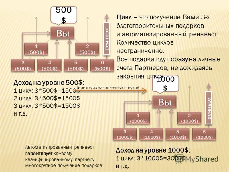 реинвест 500 $ 1000 $ Доход на уровне 500$: 1 цикл: 3*500$=1500$ 2 цикл: 3*500$=1500$ 3 цикл: 3*500$=1500$ и т.д. Цикл – это получение Вами 3-х благотворительных подарков и автоматизированный реинвест. Количество циклов неограниченно. Все подарки иду