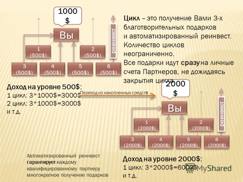 реинвест 1000 $ 2000 $ Доход на уровне 500$: 1 цикл: 3*1000$=3000$ 2 цикл: 3*1000$=3000$ и т.д. Цикл – это получение Вами 3-х благотворительных подарков и автоматизированный реинвест. Количество циклов неограниченно. Все подарки идут сразу на личные