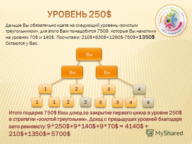 Дальше Вы обязательно идете на следующий уровень «золотым треугольником», для этого Вам понадобится 750$, которые Вы накопили на уровнях 70$ и 140$. Посчитаем: 210$+630$+1260$-750$= 1350$ Остаются у Вас. 1 1 1 1 1 1 2 2 2 2 2 2 3 3 3 3 3 3 4 4 4 4 4